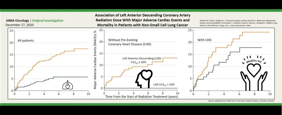 LAD Artery Dose and Cardiac Events after Lung Radiotherapy